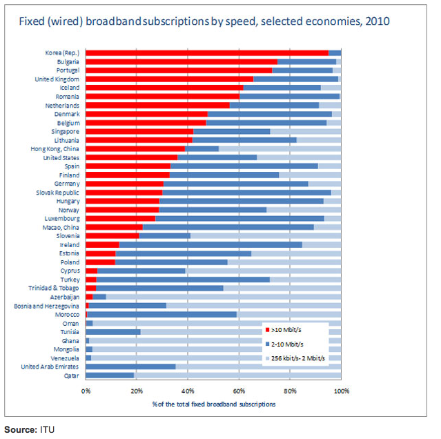 Fixed (wired) broadband subscriptions by speed