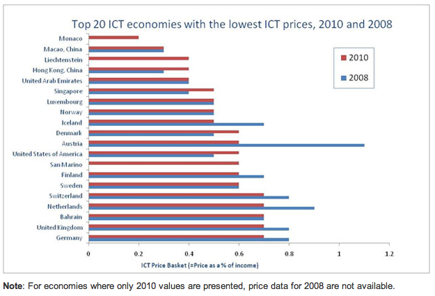 Top 20 ICT economies with the lowest ICT prices, 2010 and 2008